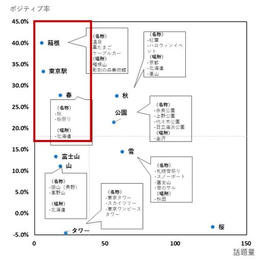 アジア圏上位5か国の日本の観光での「見る」の構成比 Most Anaba Point アジア圏5か国(マレーシア・フィリピン ・シンガポール・イン ドネシア・インド)