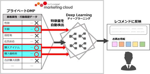 ディープラーニング特徴量自動検出イメージ