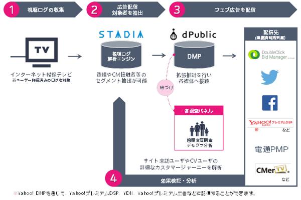 テレビの視聴ログとDMPを併用することで、精度の高いデジタル広告配信と高度な分析を実現