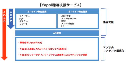 集客支援に加えアプリ内コンテンツ最適化も行う「Yappli集客支援サービス」