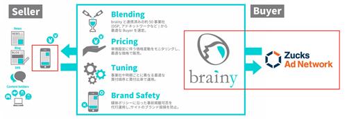 「brainy」と「Zucks Ad Network」配信連係の概要