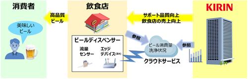 実証実験の概要図