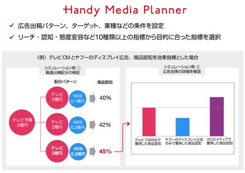 Handy Media Plannerの概要