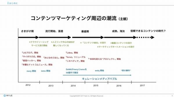 實川氏がまとめた、コンテンツマーケティングの歴史