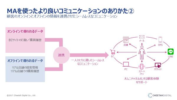 MAツールでオンラインとオフラインのデータを統合