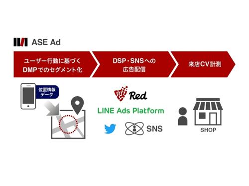 ASE Adの仕組み
