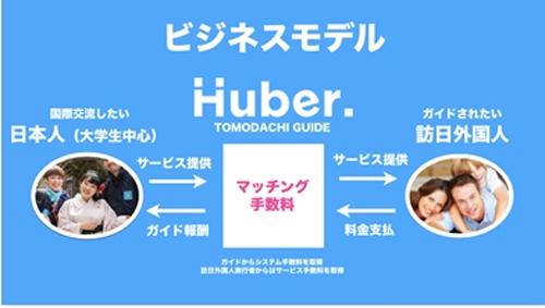 Huber.事業モデル