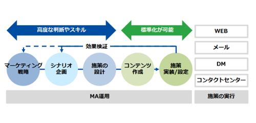MA運用支援での協業イメージ