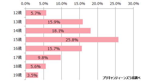 アンケート参加者の年齢分布 N=1,763 単一回答