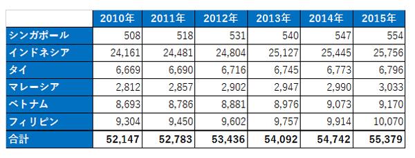 東南アジア主要6か国の人口/参照:THE WORLD BANK