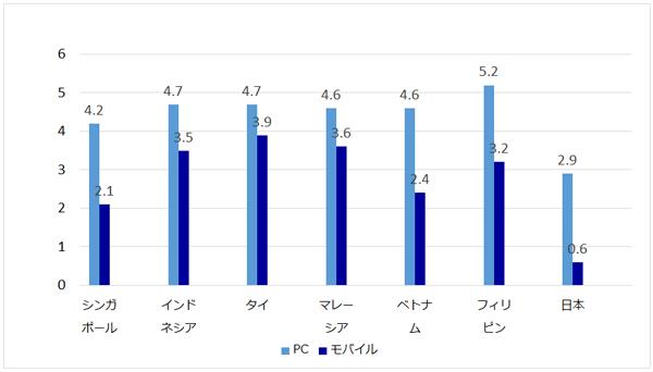 1日当たりのネット利用時間 2015年10-12月(単位:時間/1日)/参照:We Are Social