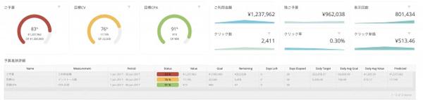 Mobile Connectで作成したダッシュボードイメージ:全体予算管理からインストール数、 獲得単価、 当月課金、 ROASや日別詳細などを一元管理