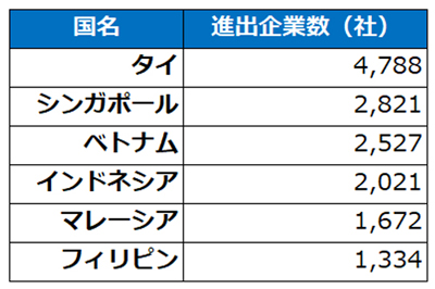 日本企業の進出社数(※帝国データバンクASEAN 進出企業実態調査 2016年5月を参考に作成)