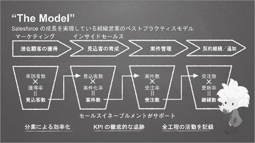 図表1 組織営業のベストプラクティスモデル「The Model」