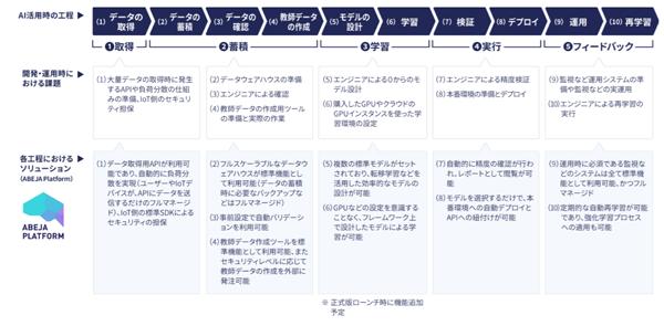 ディープラーニング活用のサイクルと開発・運用工程および各種課題