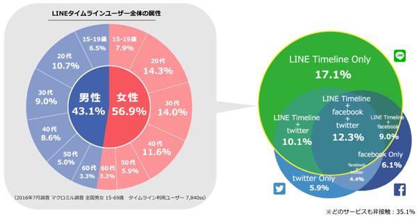 LINEタイムライン、Facebook、Twitterの利用状況