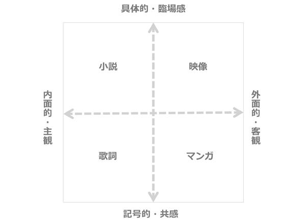 情報量を上げる4つの方法のマトリクス