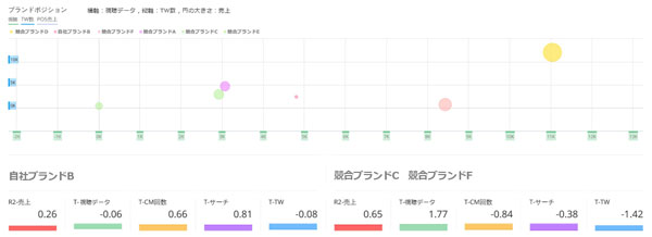 TV×ソーシャル×売上の相関ダッシュボード(TV Rank)