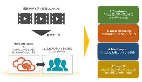 「A Ideal(エイ・アイデアル)プロジェクト(仮称)」イメージ
