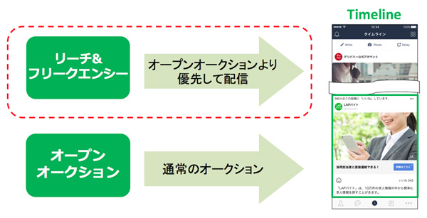 リーチ&フリークエンシー機能により通常配信よりも優先的な配信を行う事ができる