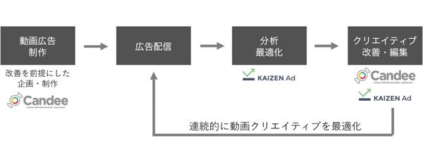 CandeeとKaizen Platformによる新ソリューション