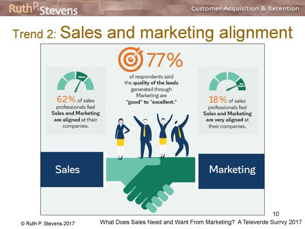 77%の営業はマーケティング活動で作られたリードの質が優れていると回答し、80%の営業はマーケティングと協力できていると回答