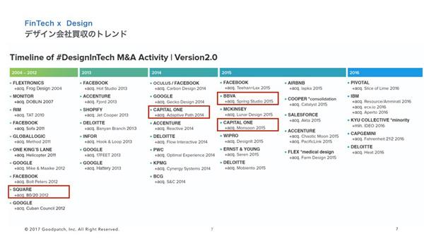 上図はザインテック企業に対するM&Aのリストで、赤い囲みが金融会社によるもの