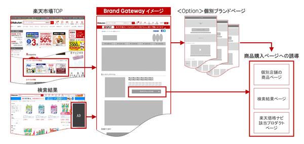 「RMP-Brand Gateway」の遷移イメージ