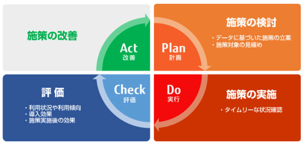 「サーバー管理型電子マネーサービス」利用促進のPDCAサイクル