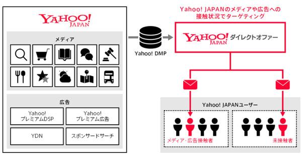 Yahoo!ダイレクトオファーのYahoo! DMPプラン
