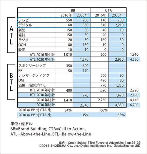 図表2 米国におけるマーケティング・ミックスの試算