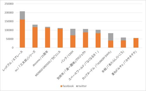 2017年国内広告・プロモーションのエンゲージメント数ランキングTOP10