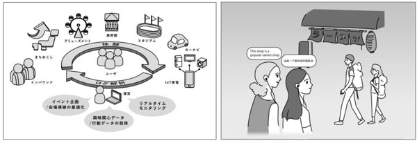 (左)音声ARのサービスイメージ(右)インバウンド活用イメージ