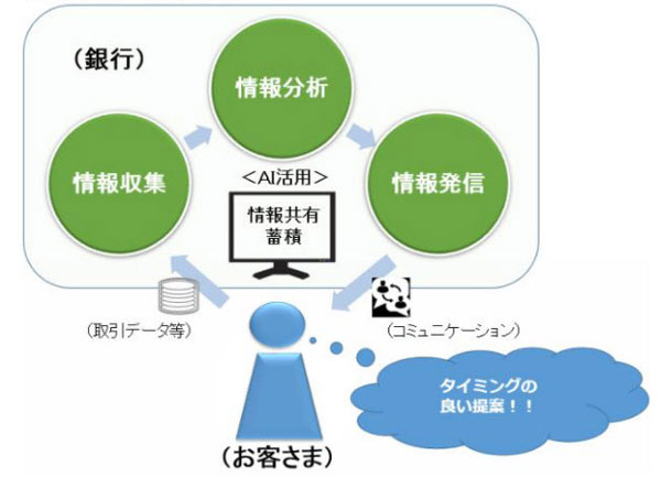 マーケティングエンジンのイメージ