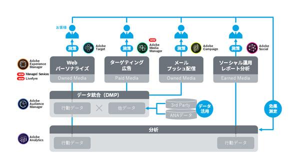 ANAによる「Adobe Experience Cloud」運用のイメージ