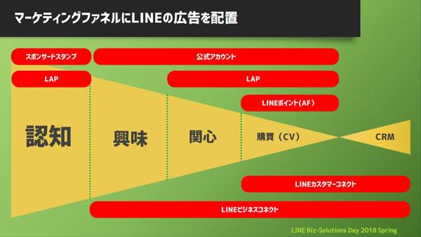 サイバーエージェントは、マーケティングファネルにLINEの各プロダクトを配置している。