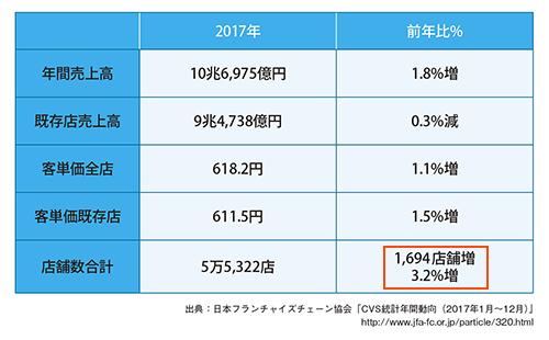 図表1 2017年のコンビニエンスストア統計データ