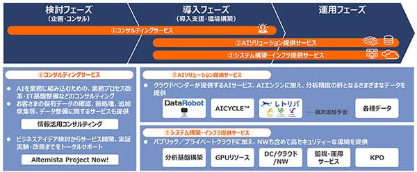AI.Studioの提供サービス(一部予定のものを含む)