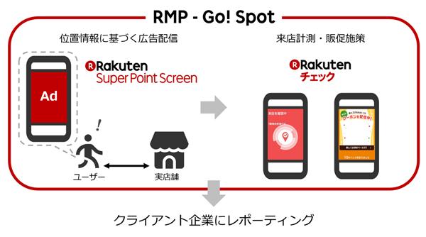 「RMP - Go! Spot」のフローイメージ