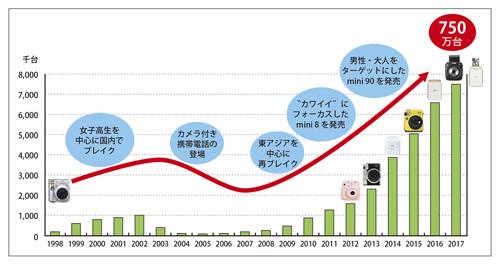 チェキ(海外名instax)シリーズのグローバル販売台数