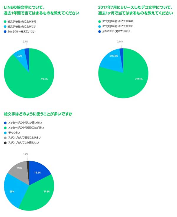 「絵文字コミュニケーション」に関するネット調査結果