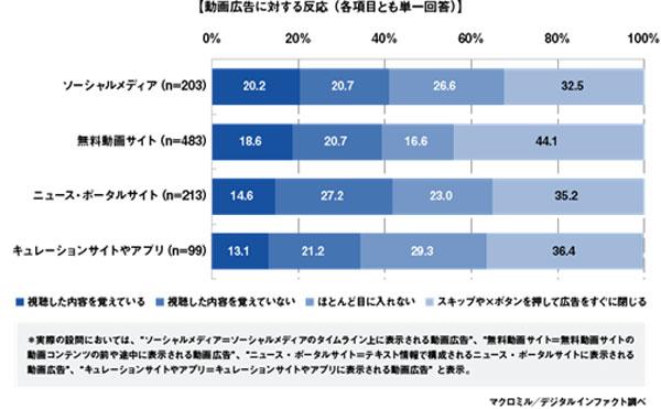 (参照)「動画広告市場の動向に関する業界アンケート調査」