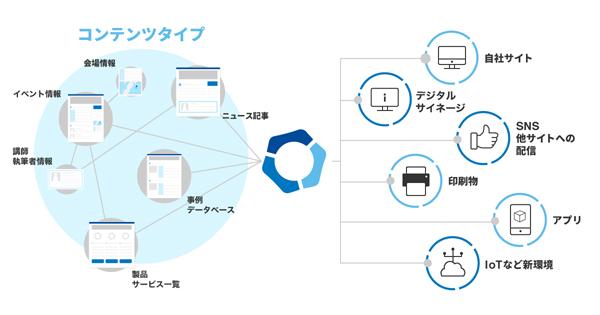 Movable Type 7が実現する「コンテンツ・ハブ・プラットフォーム」