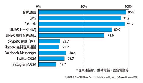 図表1 各コミュニケーションツールの利用率ベース:全体(n=2,000)