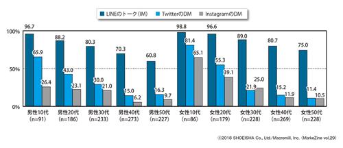 図表2 各コミュニケーションツールの利用率 性年代別ベース:全体(n=2,000)