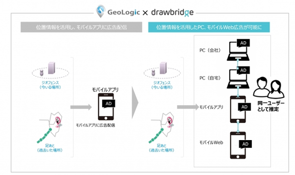 「Consumer Graph」導入後の「GeoLogic Ad」