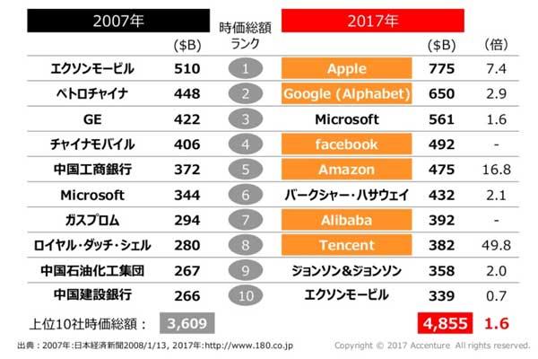 グローバル時価総額トップ10