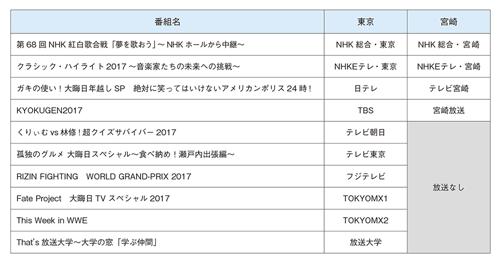 図表1 2017年大晦日の23時に地上波で放送していた番組の東京と宮崎の比較
