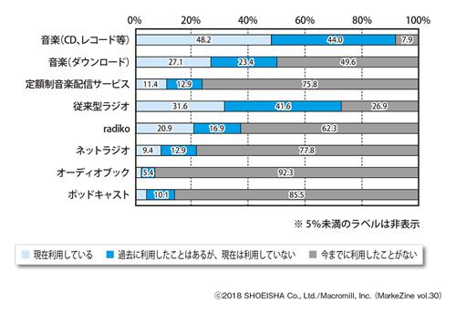 図表1 各音楽・音声コンテンツの利用状況ベース:全体(n=2,000)