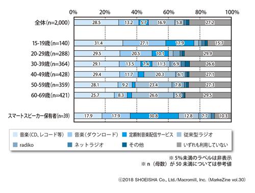 図表2 最も利用時間が長い音楽・音声コンテンツ(年代別)ベース:全体(n=2,000)